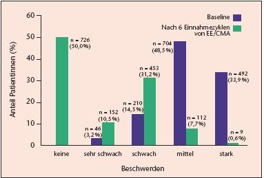 Schwanger Trotz Kondom Statistik